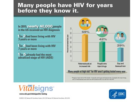 vital signs infographic on hiv statistics
