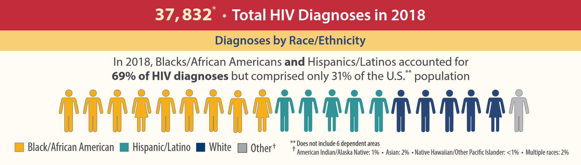 37,832 Total HIV Diagnoses in 2018. In 2018, Blacks/African Americans and Hispanics/Latinos accounted for 69% of HIV diagnoses butcomprised only 31% of the U.S. population.